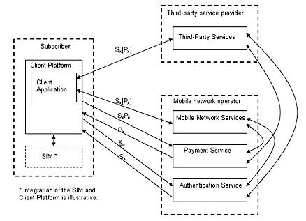 Application of Service Oriented Architecture for Sensors - MDPI com